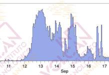 Número de eventos detectados (INVOLCAN)